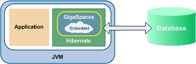 Hibernate with embedded gs.jpg