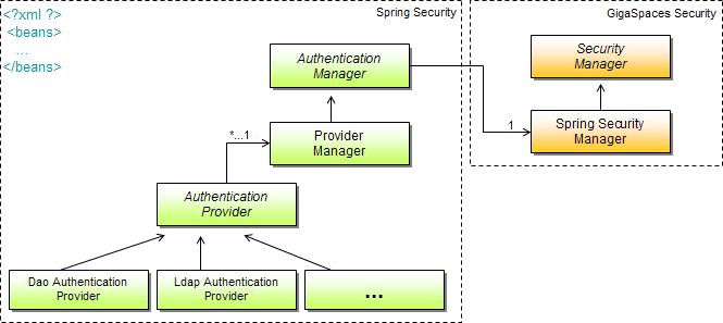 SpringSecurityBridge.png