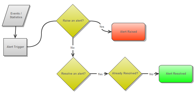 alerts-flow-diagram.png