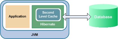 Hibernate with EhCache.jpg