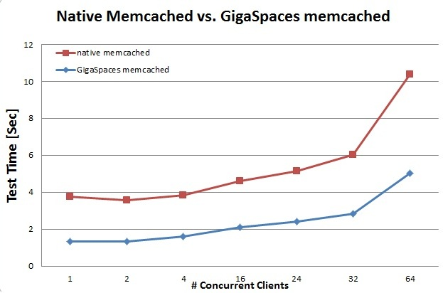 native_memcachedvsGigaSpaces_memcached.jpg