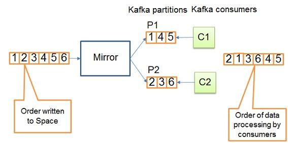 GigaSpaces Integration with Kafka